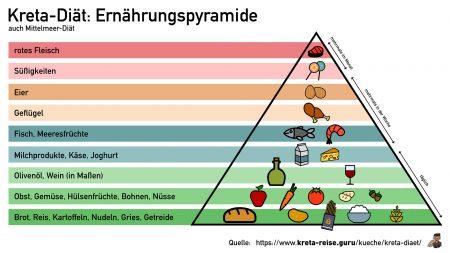 Kreta Diät: Ernährungspyramide (Mittelmeerdiät)