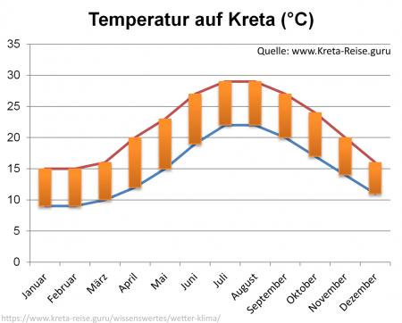 Temperatur Kreta - Diagramm