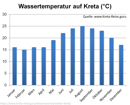 Wassertemperatur Kreta - Diagramm