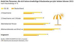 Statistik Urlaubsreise Kinder